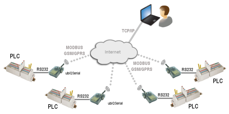 ubiqserial network architecture